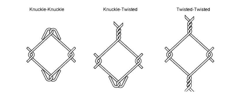 A drawing shows knuckle-knuckle, knuckle-twist and twist-twist edge of diamond mesh edges.